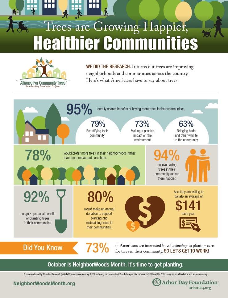 neighborwoods facts / tree planting